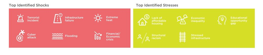 Image: Screenshot of top shocks and stressors listed on the Resilient DC  factsheet .