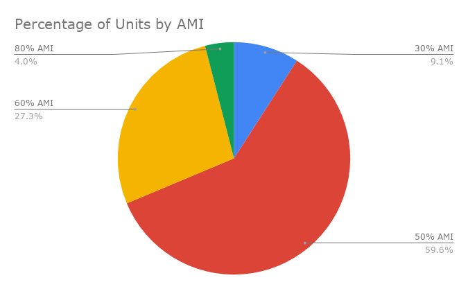 Percentage of Units by AMI.png