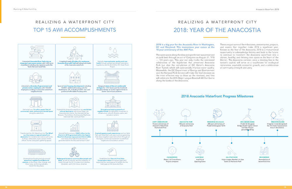 The report lists DC's accomplishments on the waterfront, culminating in this year's celebration of the Year of the Anacostia.