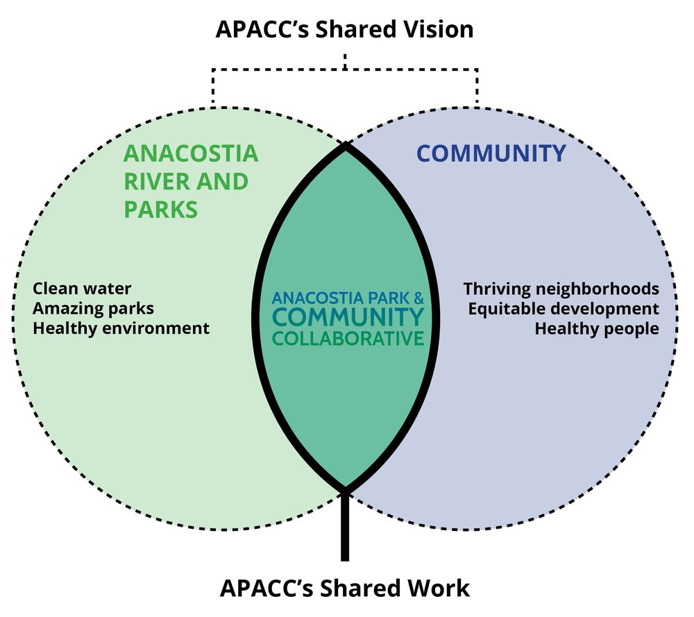 APACC shared vision.jpg