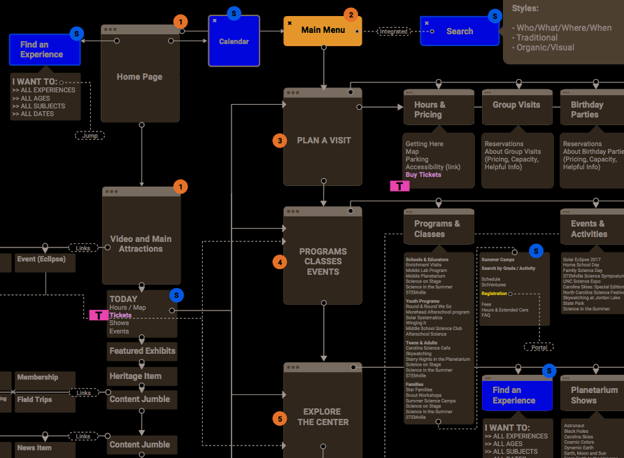 Morehead Planetarium Science Center User Flow Web.png