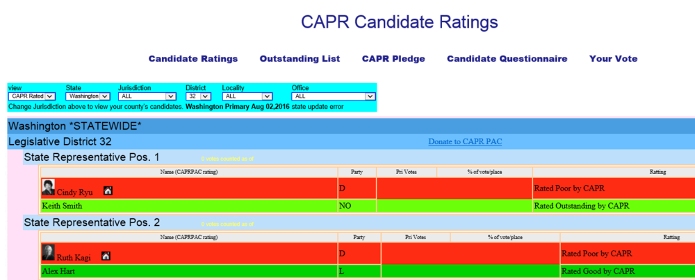 The Citizen's Alliance for Property Rights gave me a rating of Outstanding. I am the only person running in this district to receive that rating. Meanwhile my challenger, Rep. Ryu, received a rating of Poor.