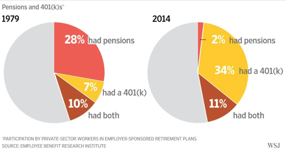 Pensions are going away.  Your investments and retirement plans are up to YOU.