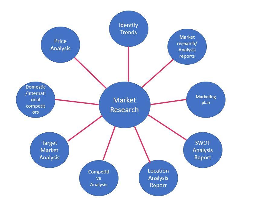 Market research diagram.JPG