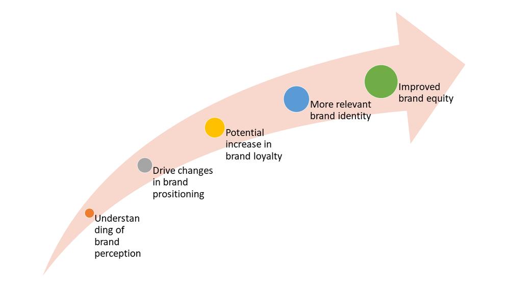 Figure 2: The importance of brand perception visualised