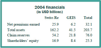 2004 swiss financials