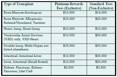 platinum rewards chart