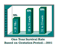 Neonatal survival rate