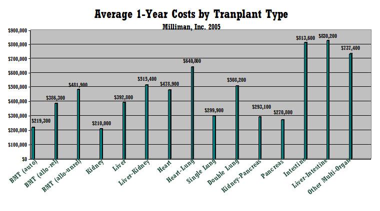transplant costs