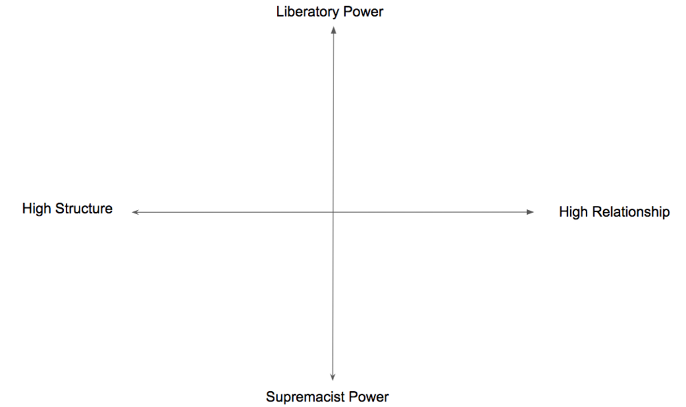 The Power / Structure Matrix