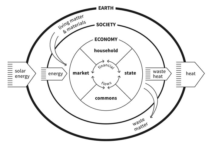 raworth economic flow diagram.jpg