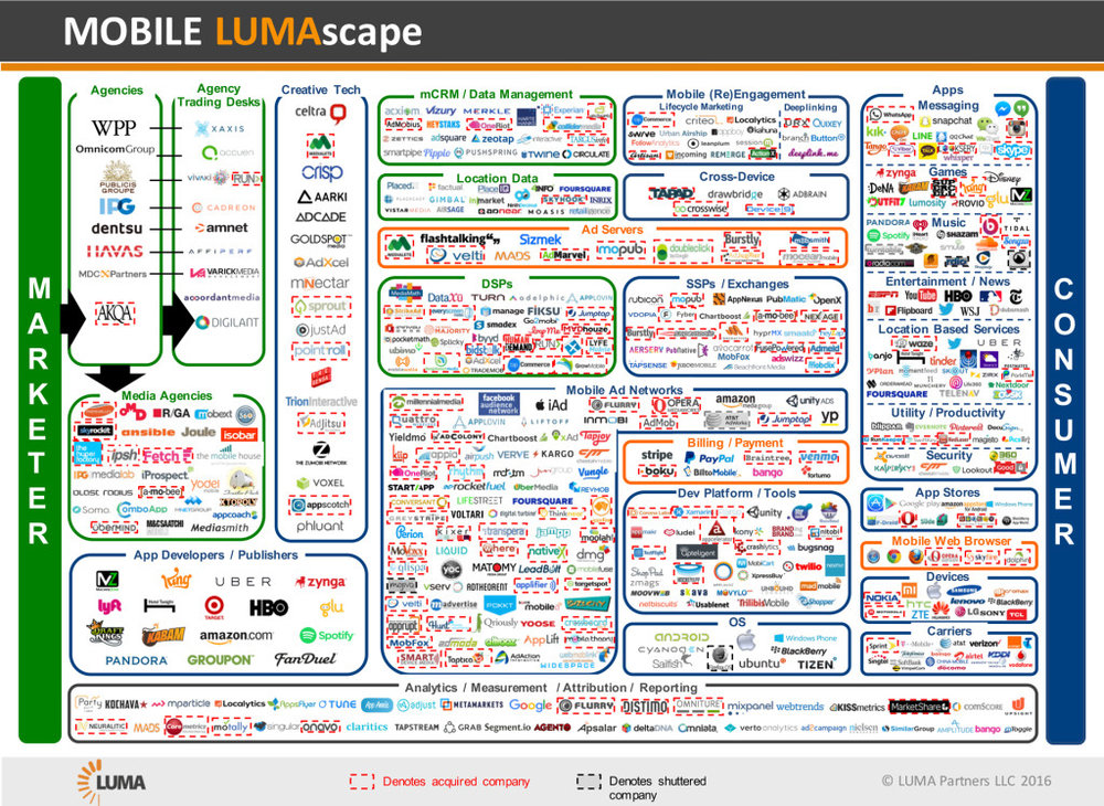 LUMApartners Mobile LUMAscape Appcoach