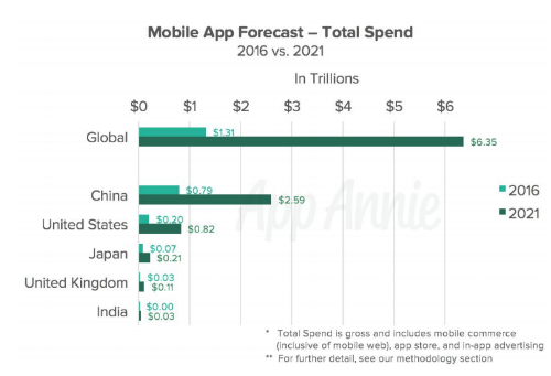 App Annie Mobile App Total Spend Forecast