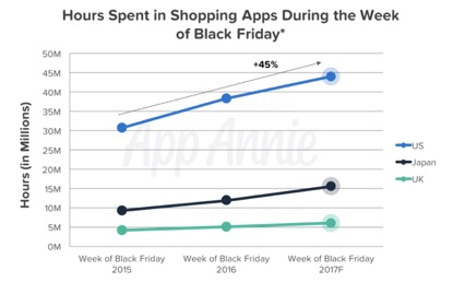 hours spent in shopping apps