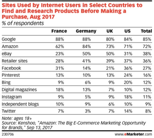 Source: Emarketer 2017