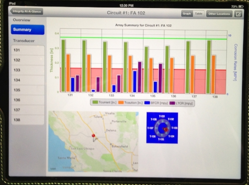 Eagle Array Dashboard on IPAD