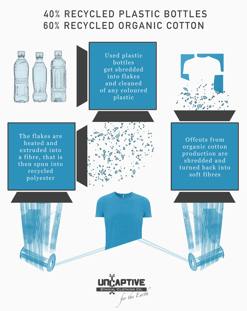 Recycled Plastic Bottles T-shirts Process