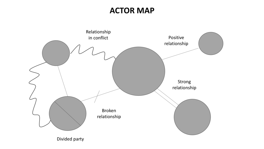 Group Think Actor map.png