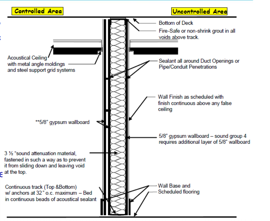 Wall specifications in a SCIF.  NAVFAC  image
