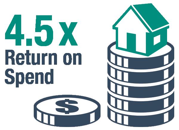 4.5x Return on Spend