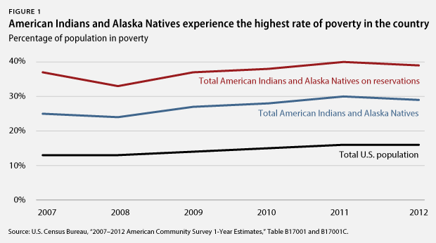 Source:  https://cdn.americanprogress.org/wp-content/uploads/2013/11/AmericanIndianPoverty_fig1.png