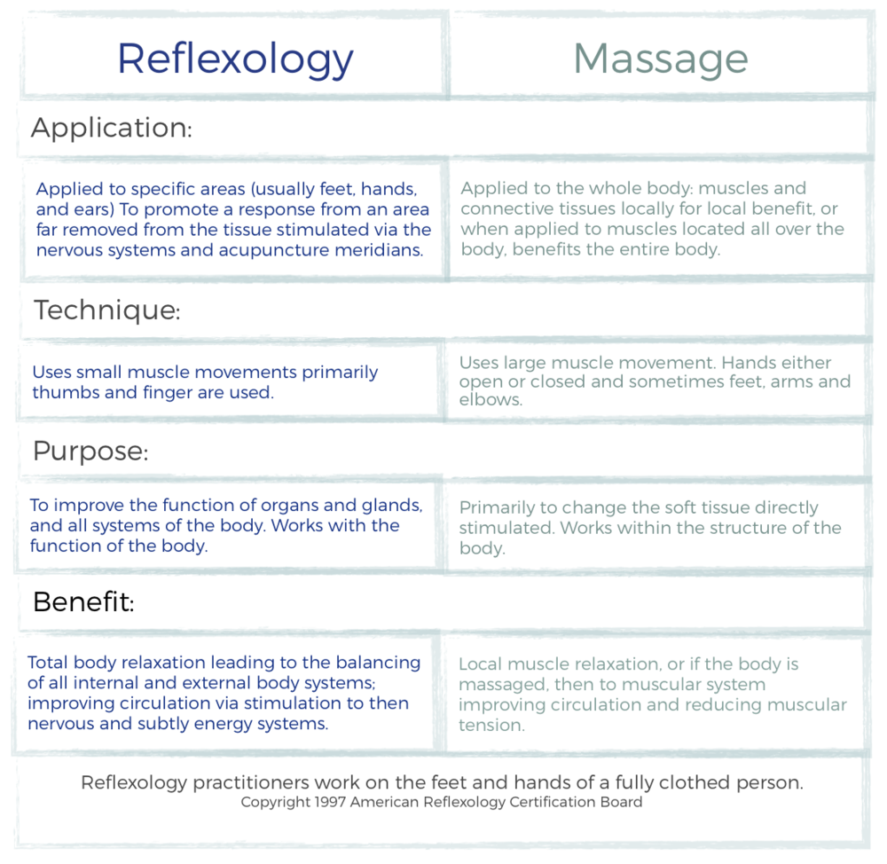 What Is Reflexology Wellness Through Reflexology