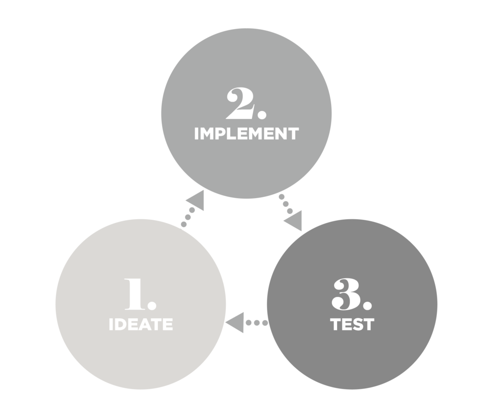 Or more simply put - Ideate, Implement, Test, Repeat