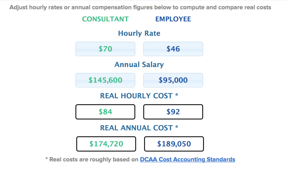 Image credit: https://www.toptal.com/freelance/don-t-be-fooled-the-real-cost-of-employees-and-consultants