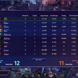 Questa schermata durante la partita ci dà un'idea dell'andamento della nostra prestazione e di quelle degli altri giocatori