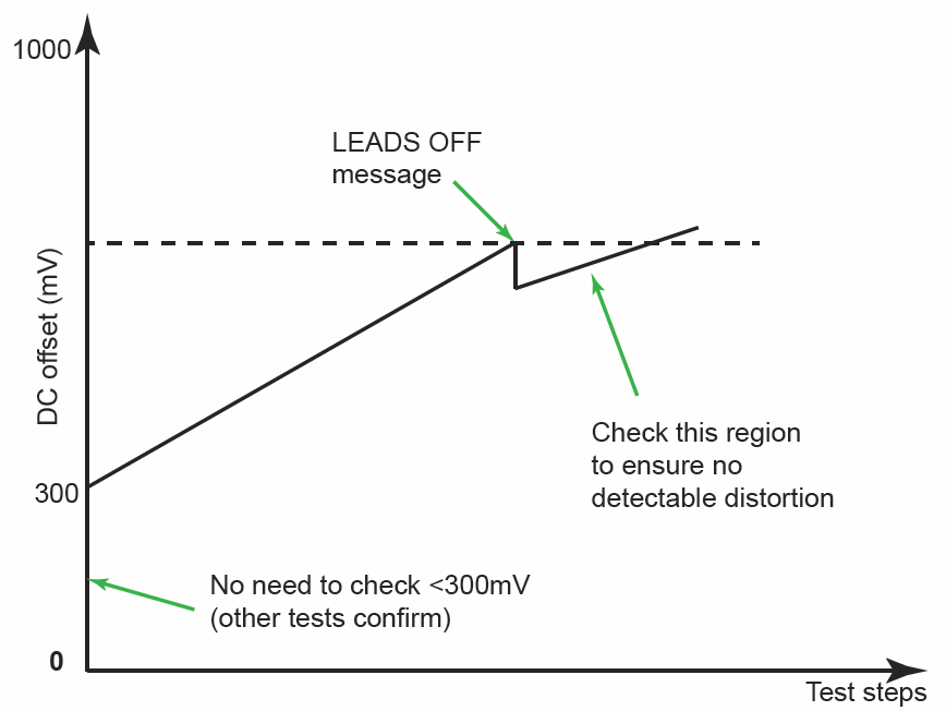 Figure 3; Recommended test method; search for the point when the message is displayed, reduce until message disappears, slowly increase again check no distortion up to the message indication. Repeat for each lead electrode and both + and - direction.