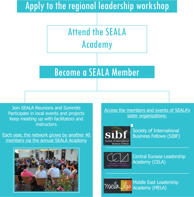 SEALA at a glance
