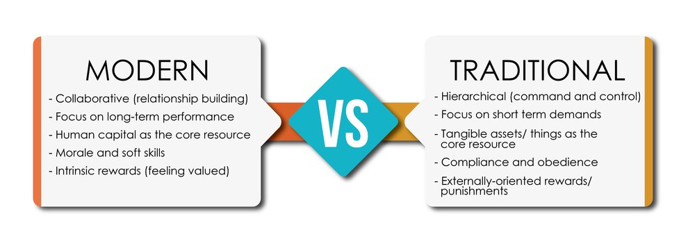 MODERN VS TRADITIONAL ORGANIZATIONAL SKILLS