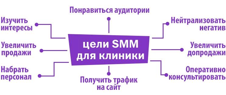 SMM для клиники