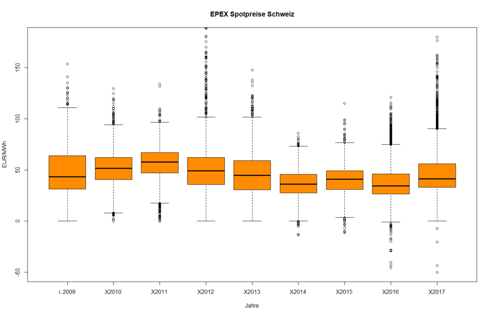 EPEX_CH_Analyse_P01.png