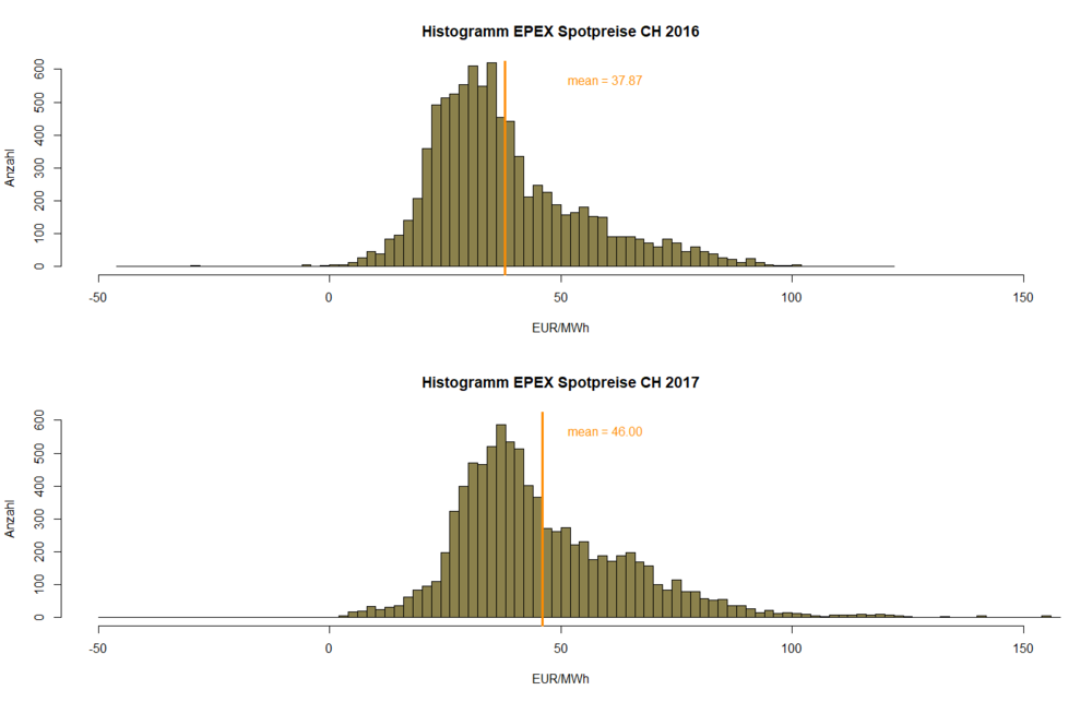 EPEX_CH_Analyse_P03.png