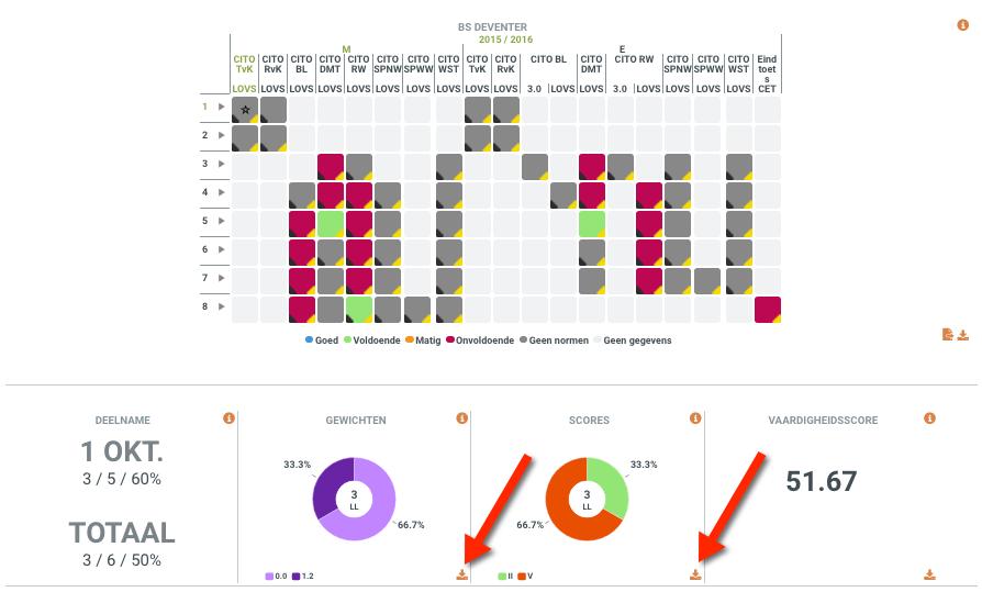 Ultimview grafieken export