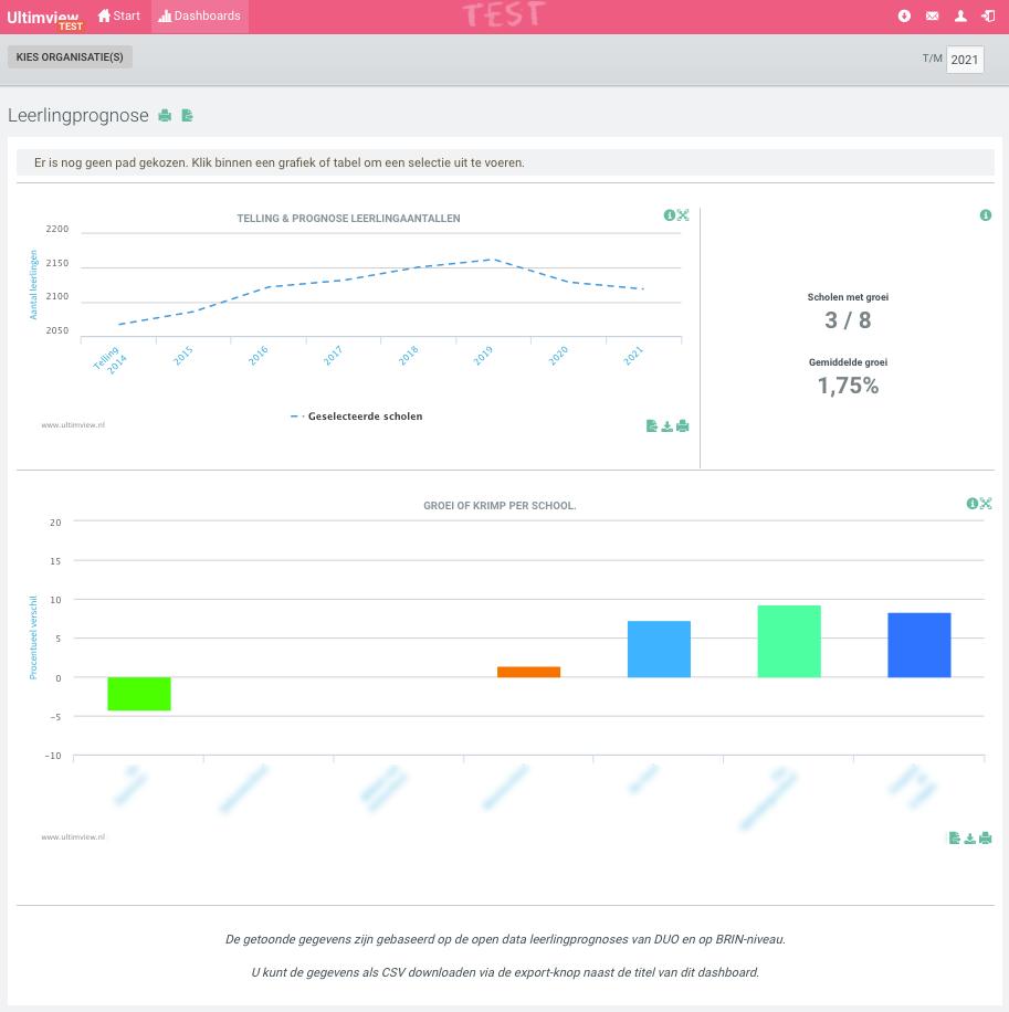 Prognose-dashboard