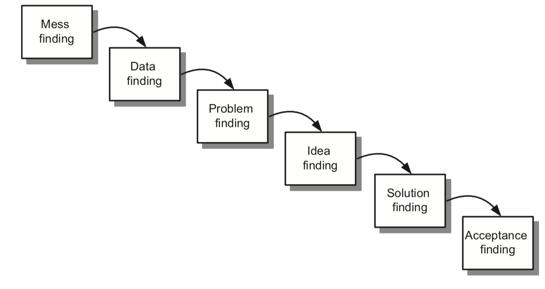 problem solving model.png