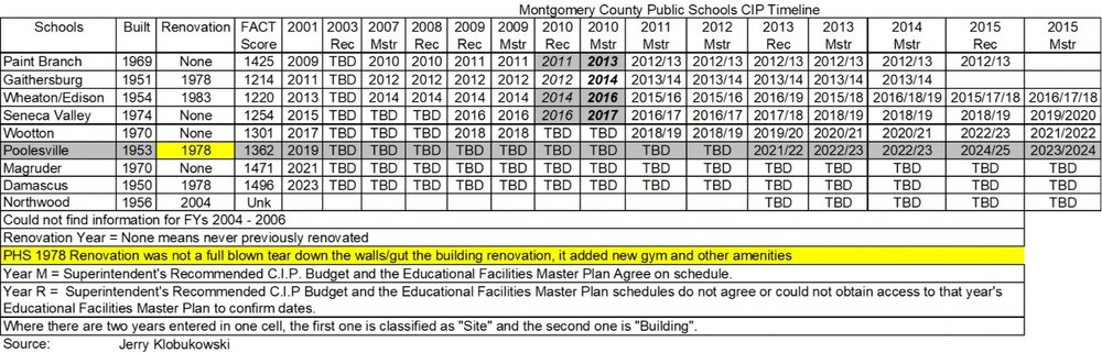 phs fact sheet timeline protect our poolesville