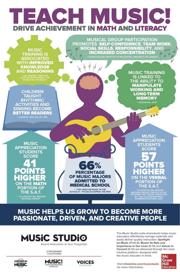 Click on the image to enlarge and learn the benefits of music education.