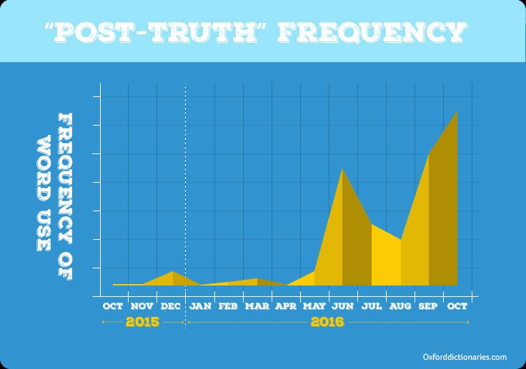 Post-Truth by use of word. Photo: en.orxforddictionaries.com