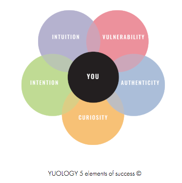 Yuology infographic | website reveal for yuology