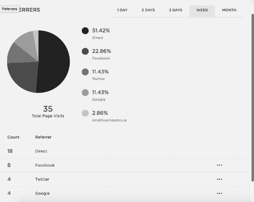 Referrers | Squarespace Analytics Overview