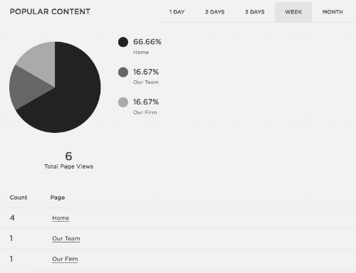 Popular Content  | Squarespace Analytics Overview