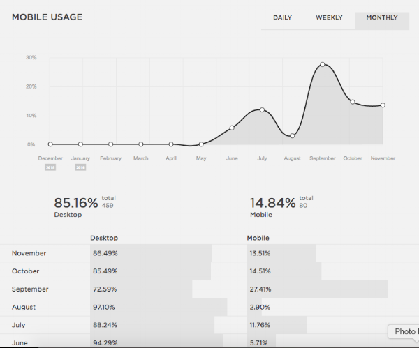 Mobile usage | Squarespace Analytics Overview