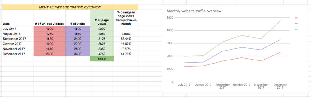A look at the monthly website traffic overview section