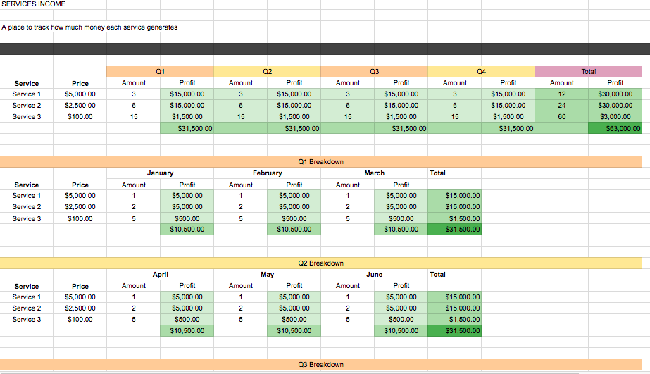 Service revenue overview. Each quarter also has it's own section that looks at each month individually.