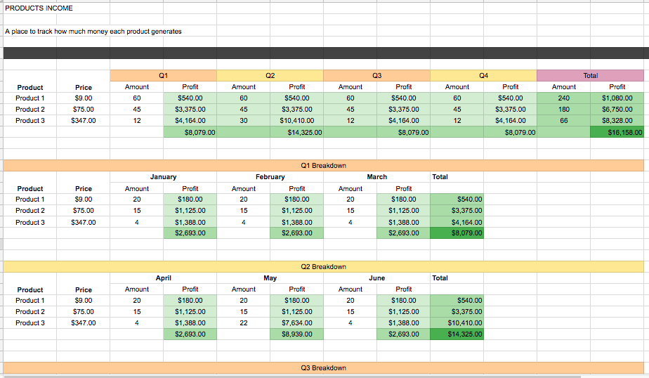 Products revenue overview. Each quarter also has it's own section that looks at each month individually.