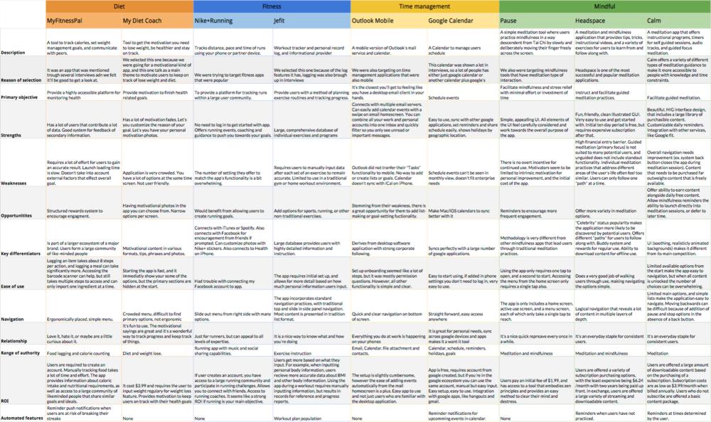prana_competitor analysis