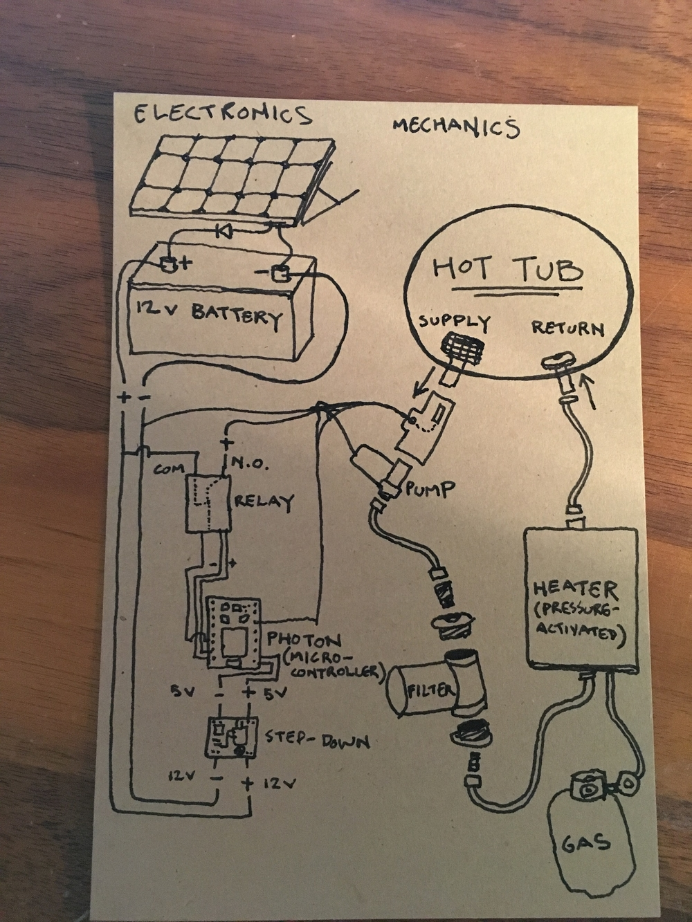 This diagram breaks down the systems used to run the hot tub, along electronic and mechanical lines.
